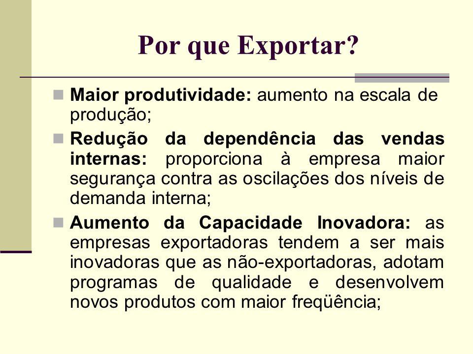 Por que Exportar Maior produtividade: aumento na escala de produção;