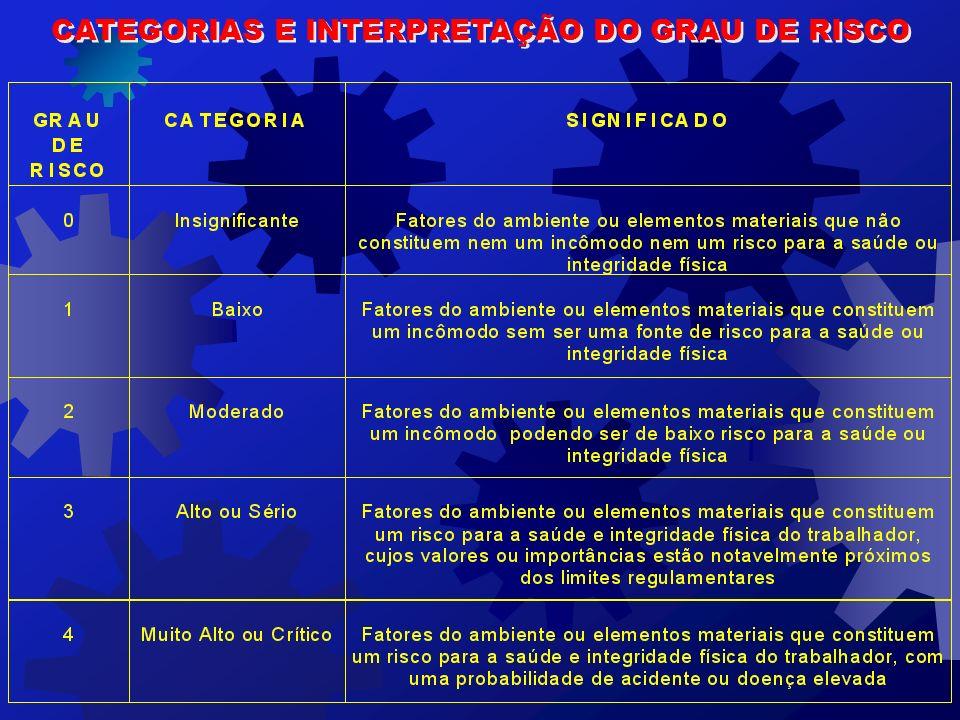 CATEGORIAS E INTERPRETAÇÃO DO GRAU DE RISCO