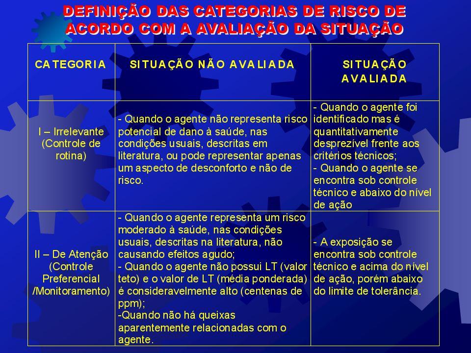DEFINIÇÃO DAS CATEGORIAS DE RISCO DE
