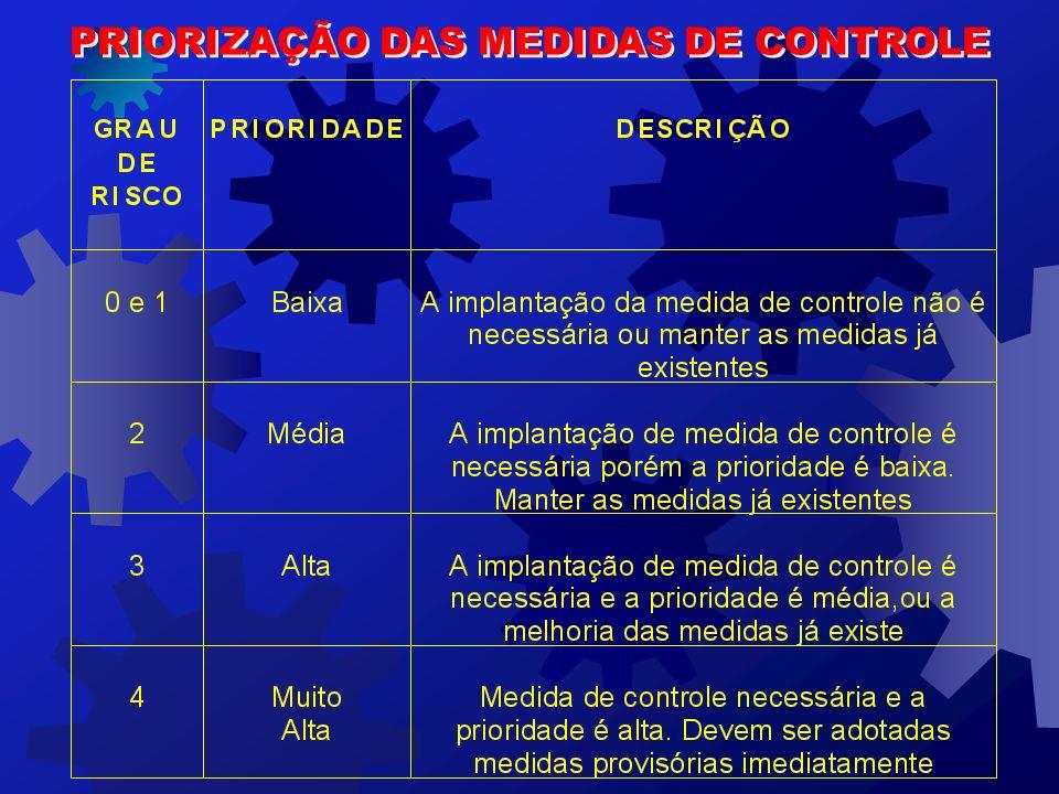 PRIORIZAÇÃO DAS MEDIDAS DE CONTROLE