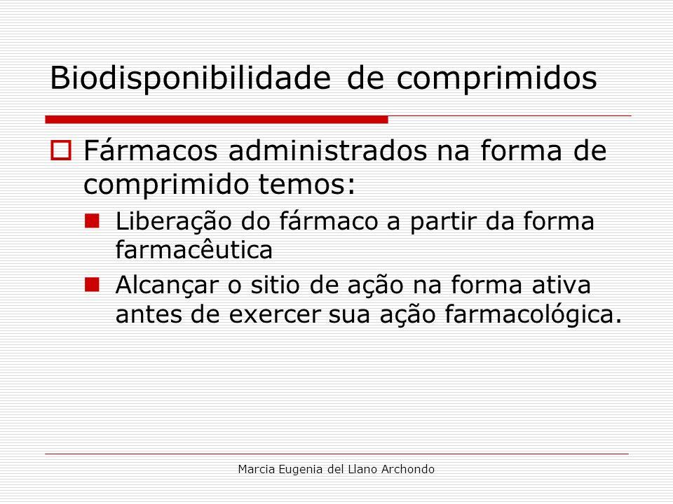 Biodisponibilidade de comprimidos