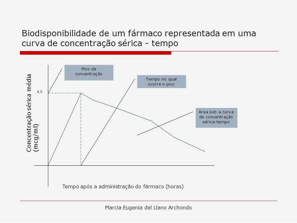Biodisponibilidade de um fármaco representada em uma curva de concentração sérica - tempo