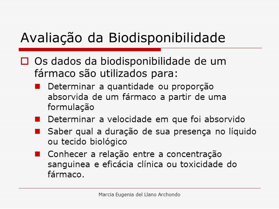 Avaliação da Biodisponibilidade