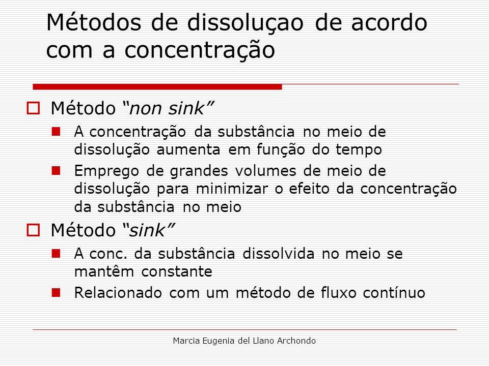 Métodos de dissoluçao de acordo com a concentração