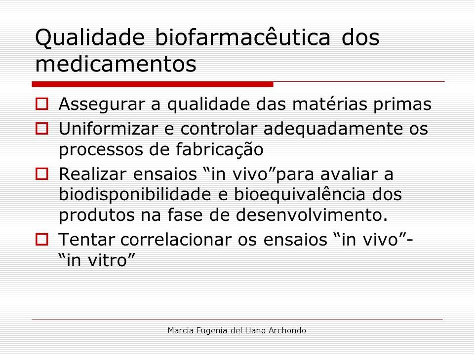 Qualidade biofarmacêutica dos medicamentos