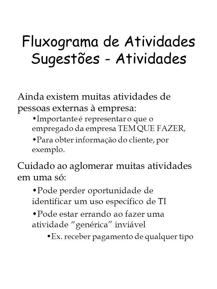 Fluxograma de Atividades Sugestões - Atividades