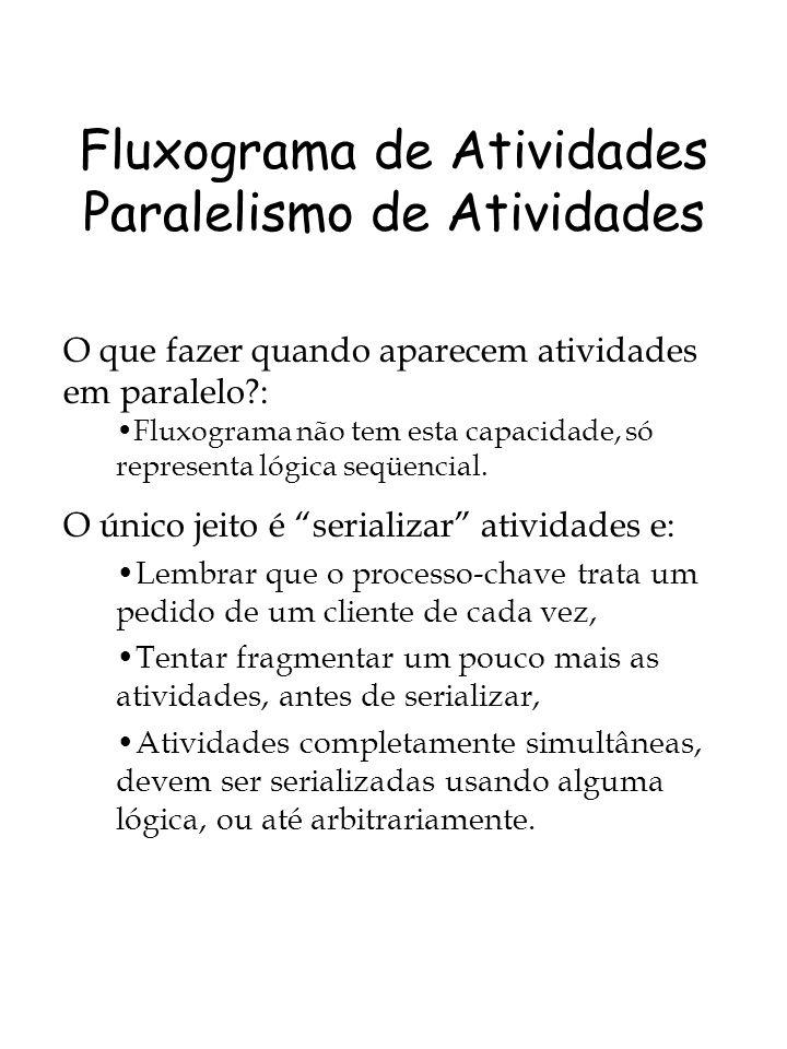 Fluxograma de Atividades Paralelismo de Atividades