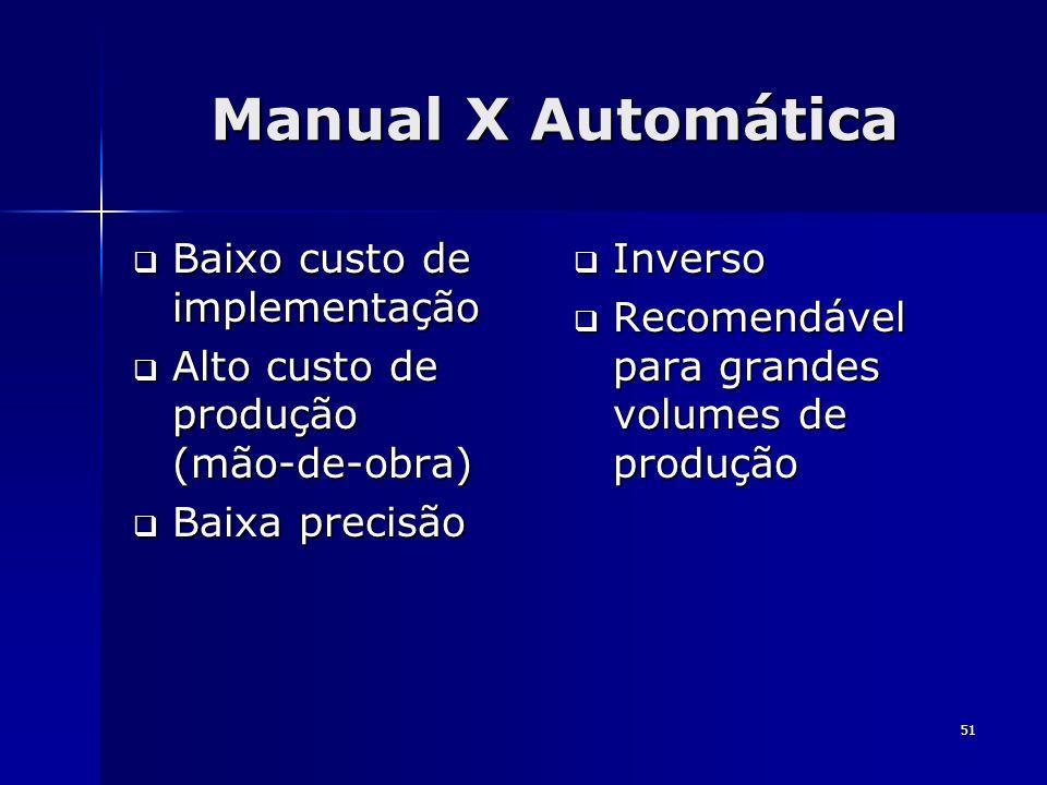 Manual X Automática Baixo custo de implementação