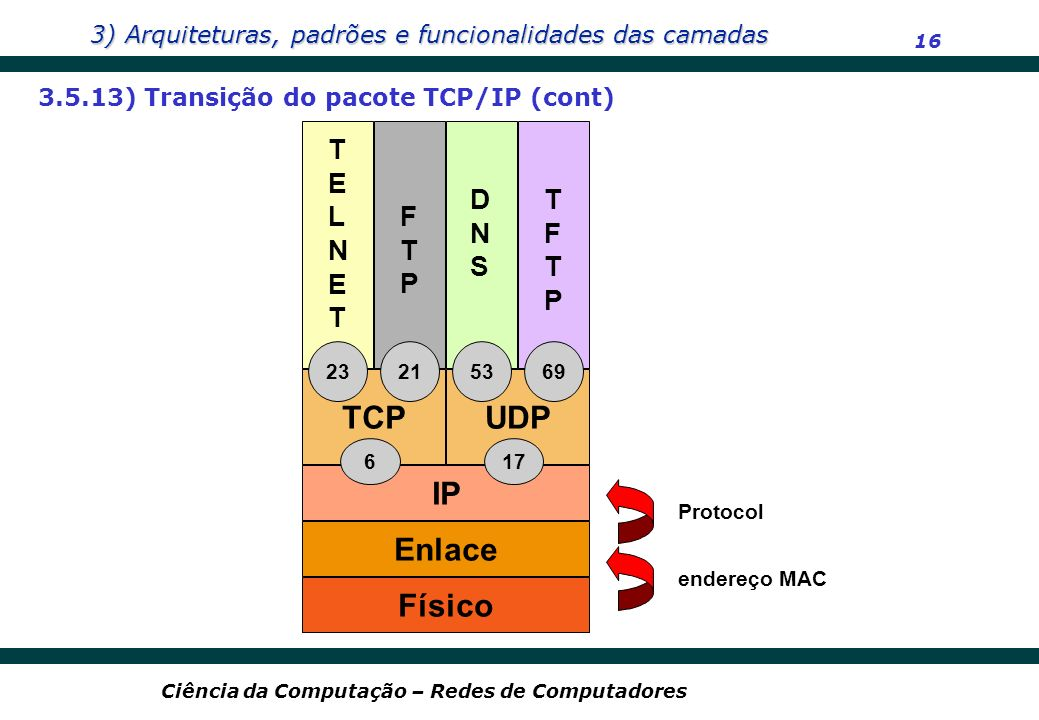 TCP UDP IP Enlace Físico
