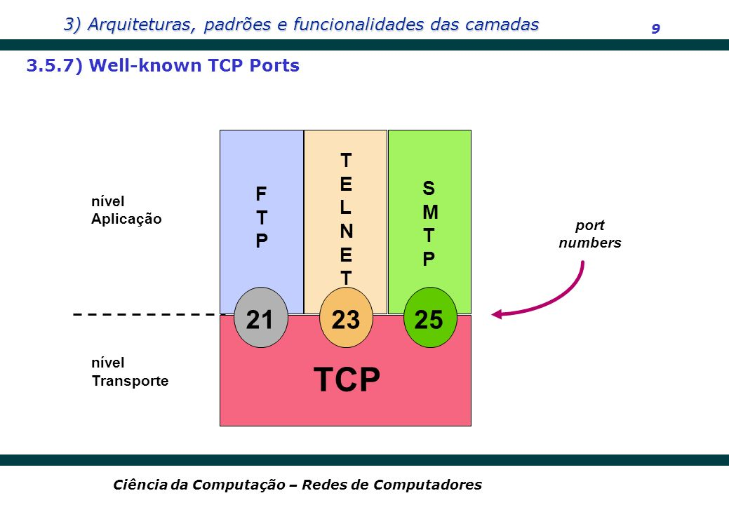 TCP 21 23 25 TELNET S F M T T P P 3.5.7) Well-known TCP Ports nível