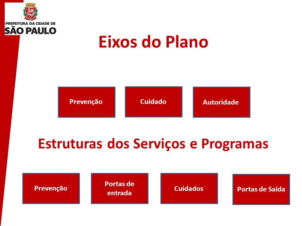 Estruturas dos Serviços e Programas