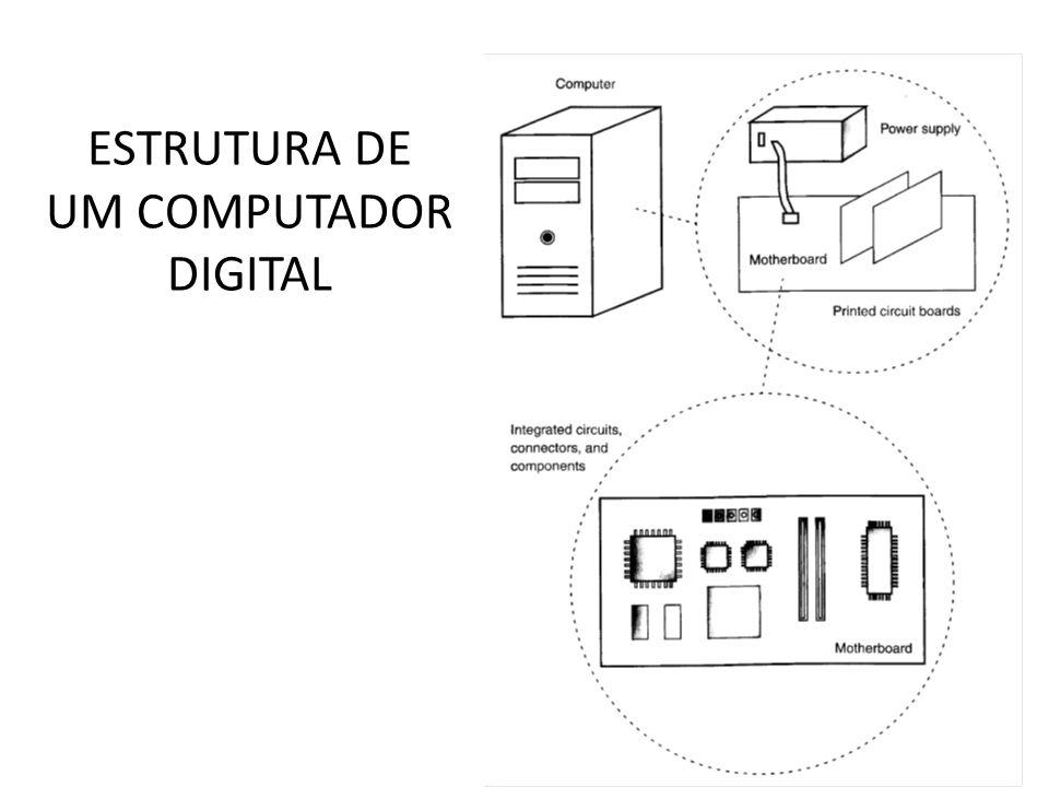 ESTRUTURA DE UM COMPUTADOR DIGITAL