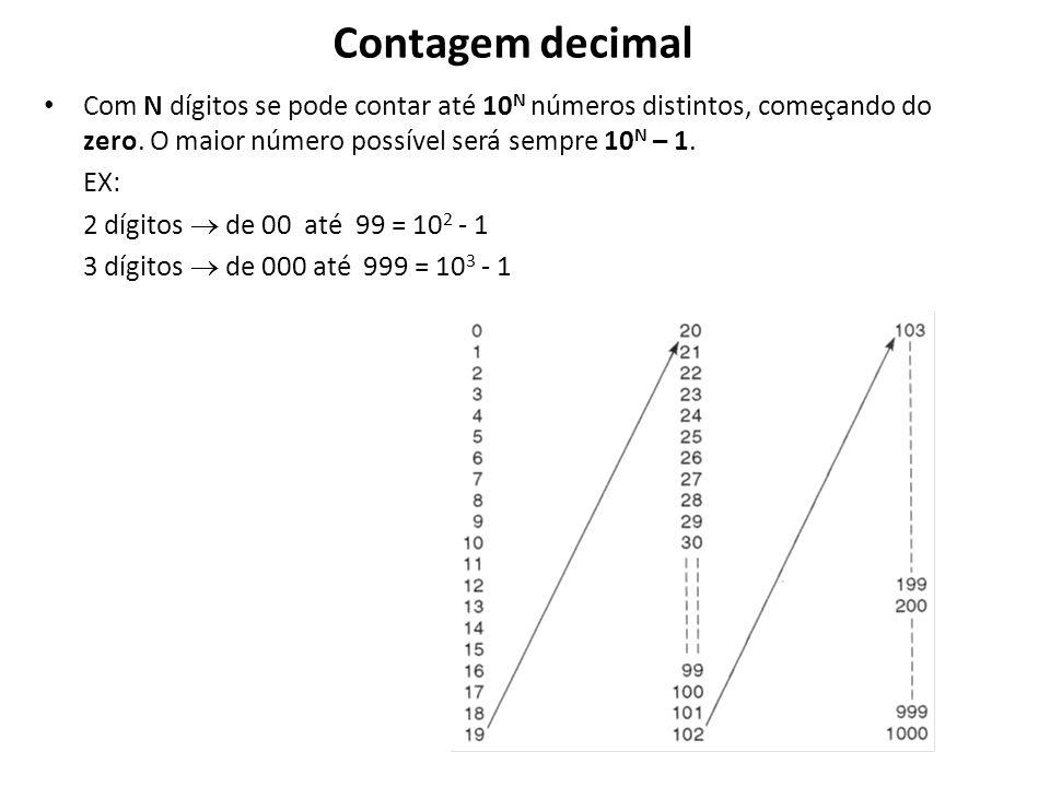 Contagem decimal Com N dígitos se pode contar até 10N números distintos, começando do zero. O maior número possível será sempre 10N – 1.