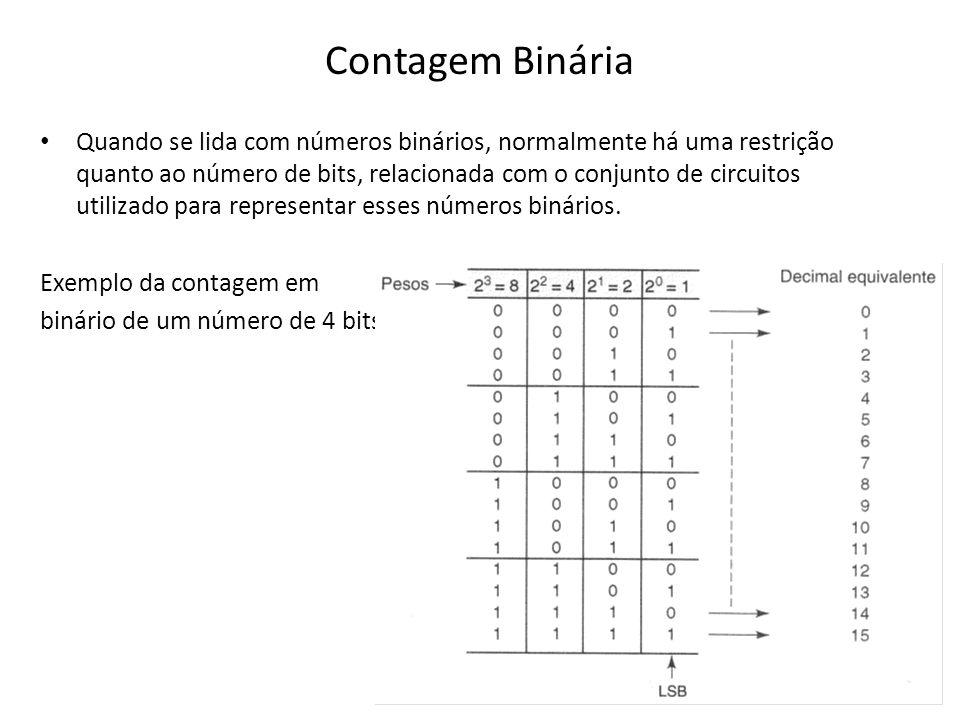 Contagem Binária