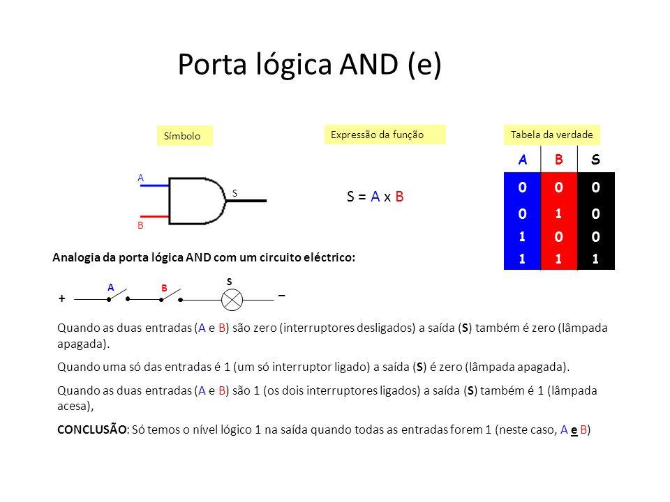 Porta lógica AND (e) S = A x B A B S 1