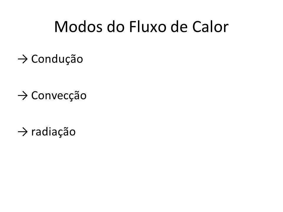 Modos do Fluxo de Calor → Condução → Convecção → radiação