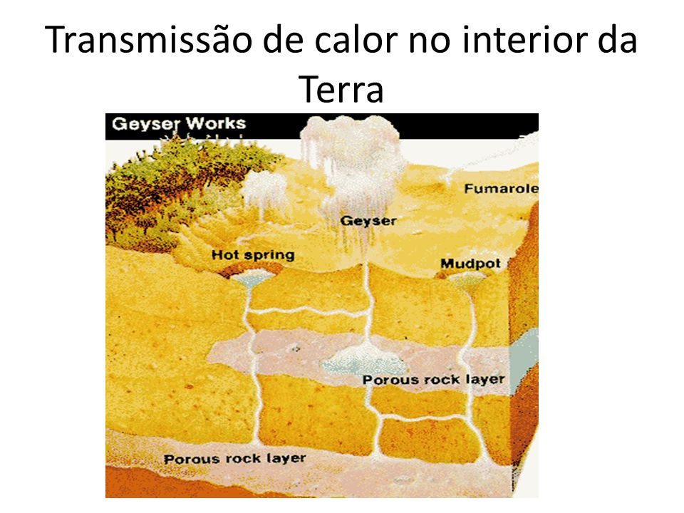 Transmissão de calor no interior da Terra
