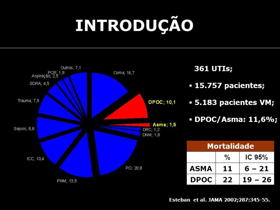 INTRODUÇÃO 361 UTIs; 15.757 pacientes; 5.183 pacientes VM;