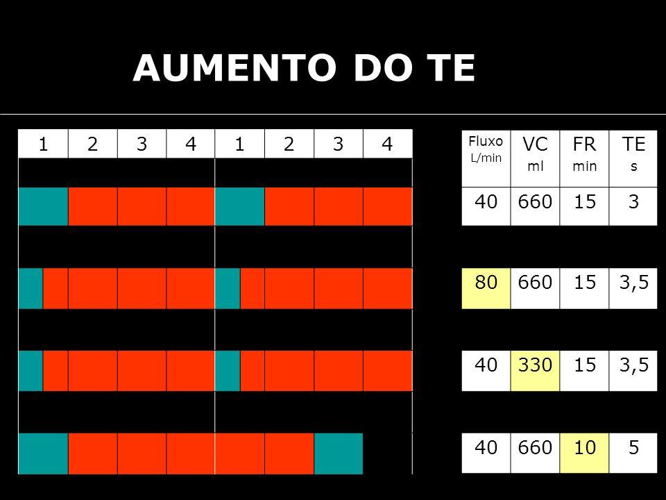 AUMENTO DO TE 1 2 3 4 VC FR TE 40 660 15 80 3,5 330 10 5 Fluxo ml min
