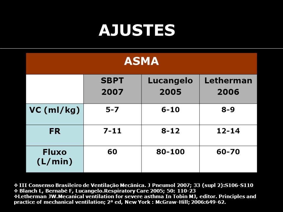 AJUSTES ASMA SBPT 2007 Lucangelo 2005 Letherman 2006 VC (ml/kg) FR