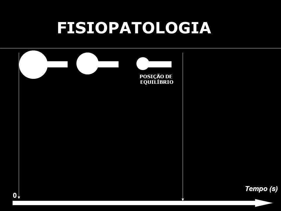 FISIOPATOLOGIA POSIÇÃO DE EQUILÍBRIO Tempo (s)