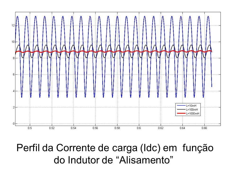 Perfil da Corrente de carga (Idc) em função do Indutor de Alisamento