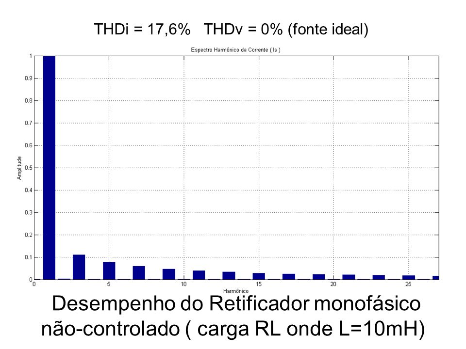 THDi = 17,6% THDv = 0% (fonte ideal)