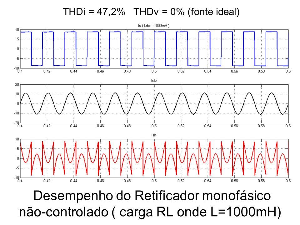 THDi = 47,2% THDv = 0% (fonte ideal)