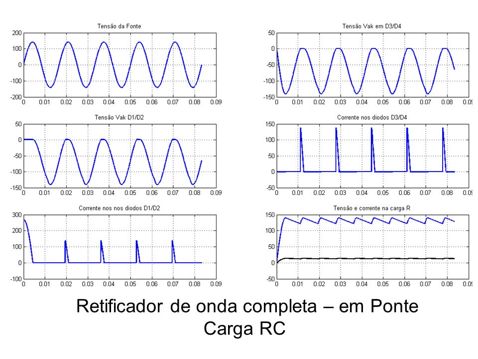 Retificador de onda completa – em Ponte Carga RC