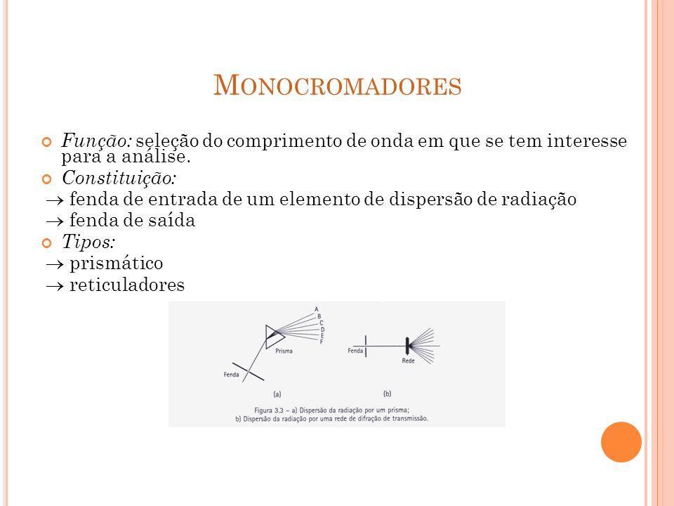 Monocromadores Função: seleção do comprimento de onda em que se tem interesse para a análise. Constituição: