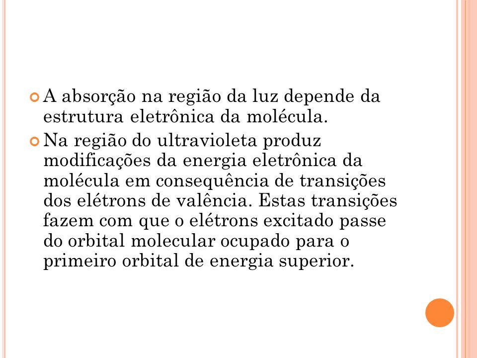 A absorção na região da luz depende da estrutura eletrônica da molécula.