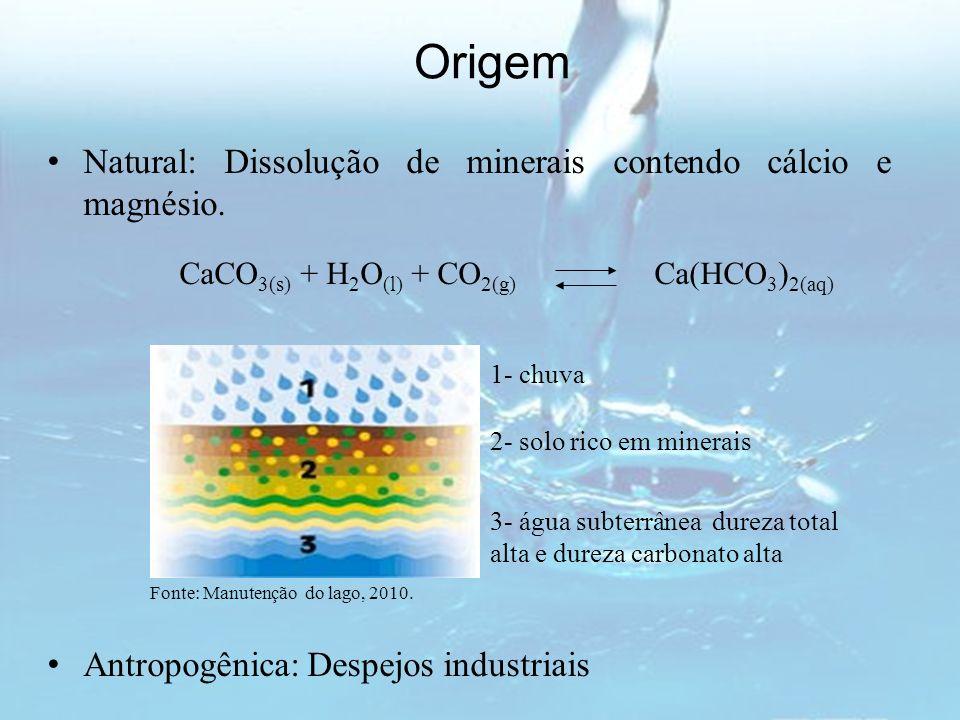 Origem Natural: Dissolução de minerais contendo cálcio e magnésio.