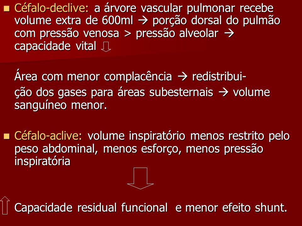 Céfalo-declive: a árvore vascular pulmonar recebe volume extra de 600ml  porção dorsal do pulmão com pressão venosa > pressão alveolar  capacidade vital
