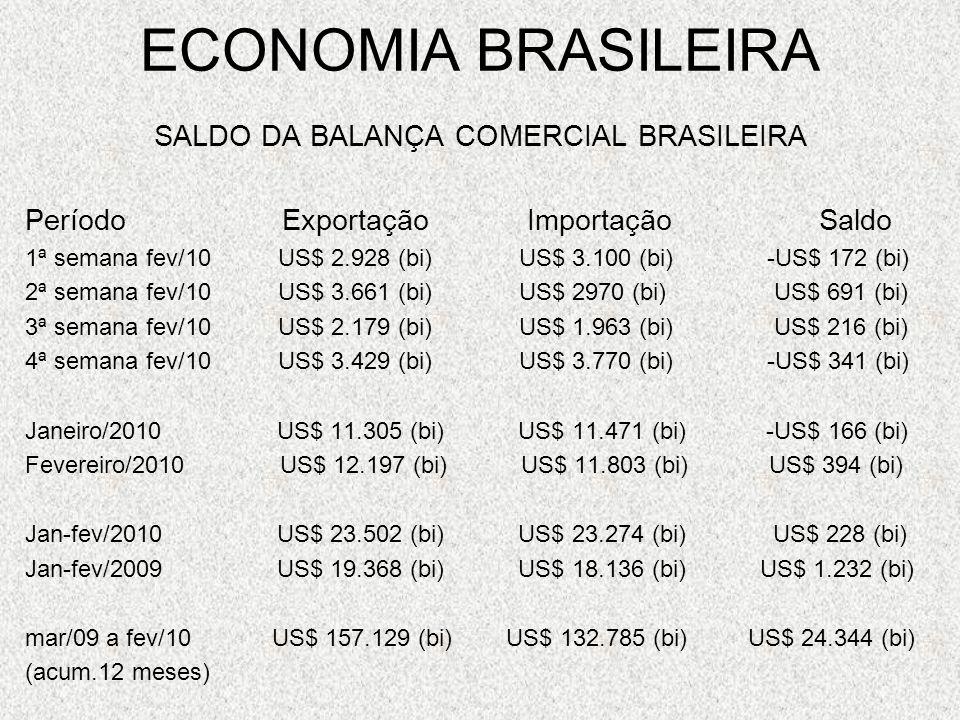 SALDO DA BALANÇA COMERCIAL BRASILEIRA