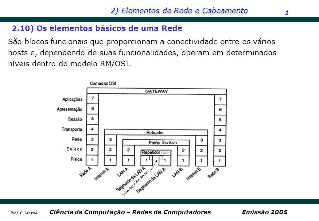 2.10) Os elementos básicos de uma Rede