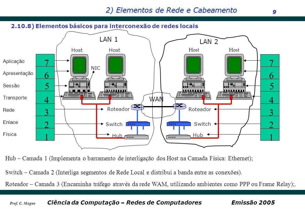 2.10.8) Elementos básicos para interconexão de redes locais