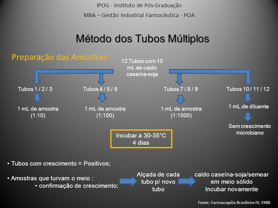 Método dos Tubos Múltiplos