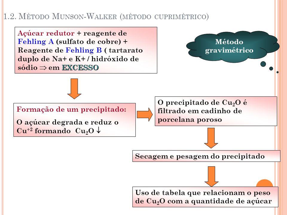 1.2. Método Munson-Walker (método cuprimétrico)