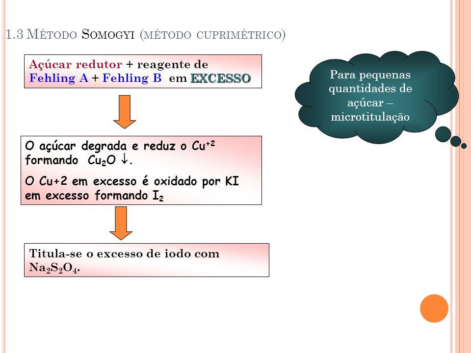 1.3 Método Somogyi (método cuprimétrico)