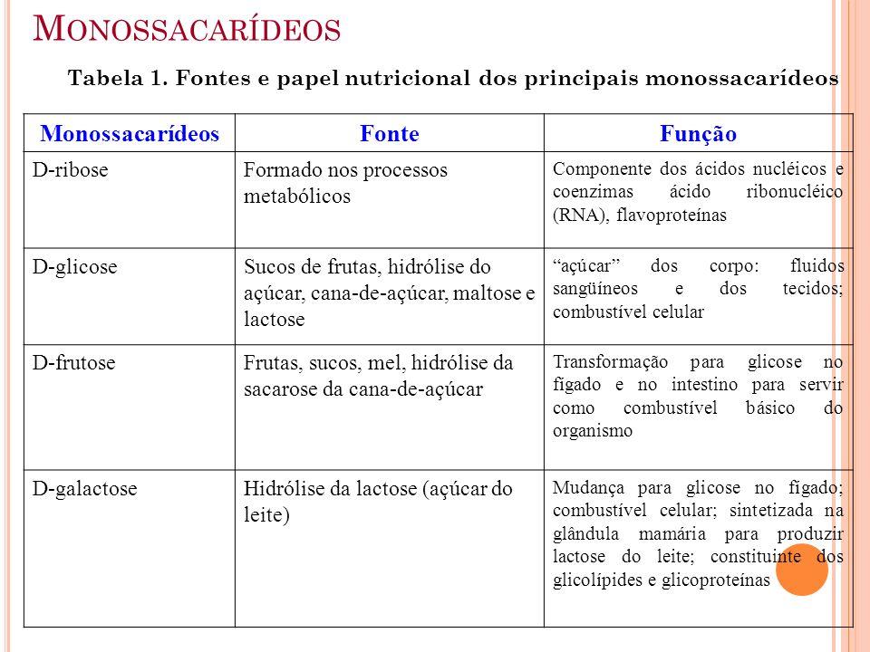 Monossacarídeos Monossacarídeos Fonte Função