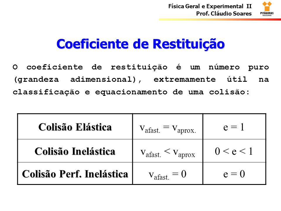 Coeficiente de Restituição Colisão Perf. Inelástica