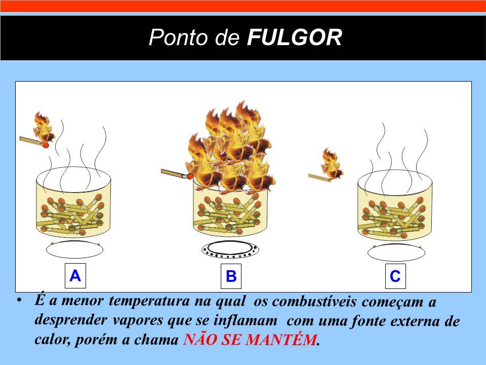 Ponto de FULGOR A. B. C.