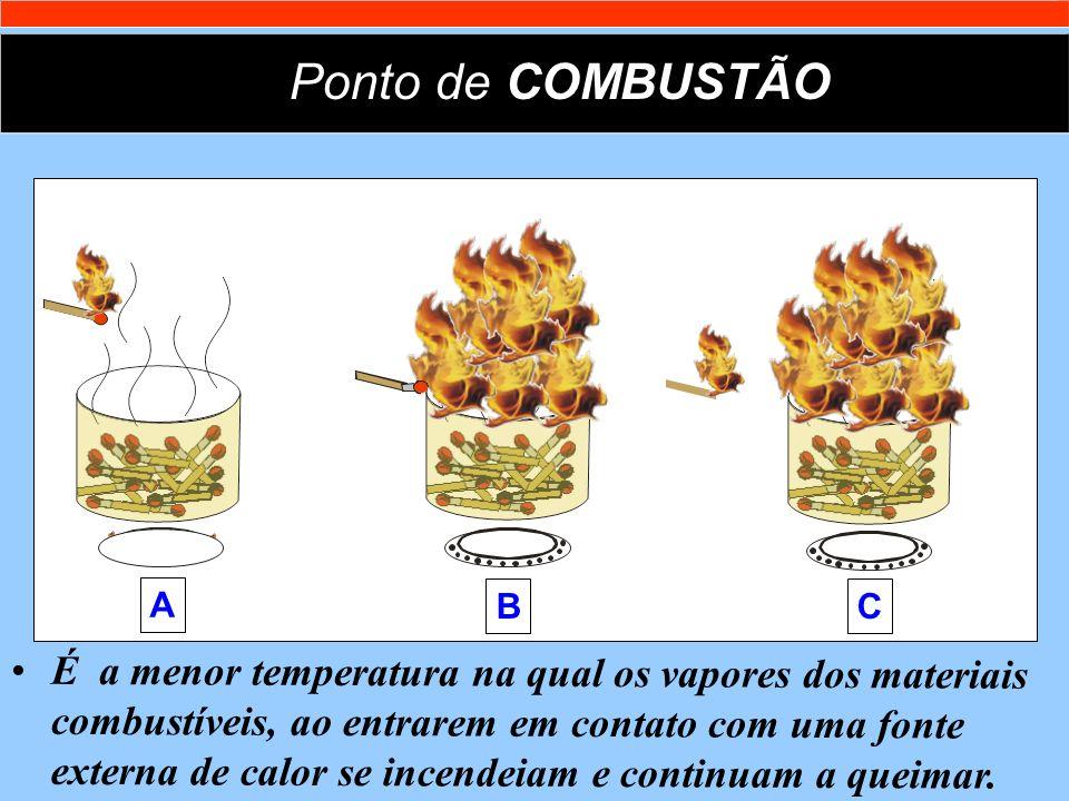 Ponto de COMBUSTÃO A. B. C.