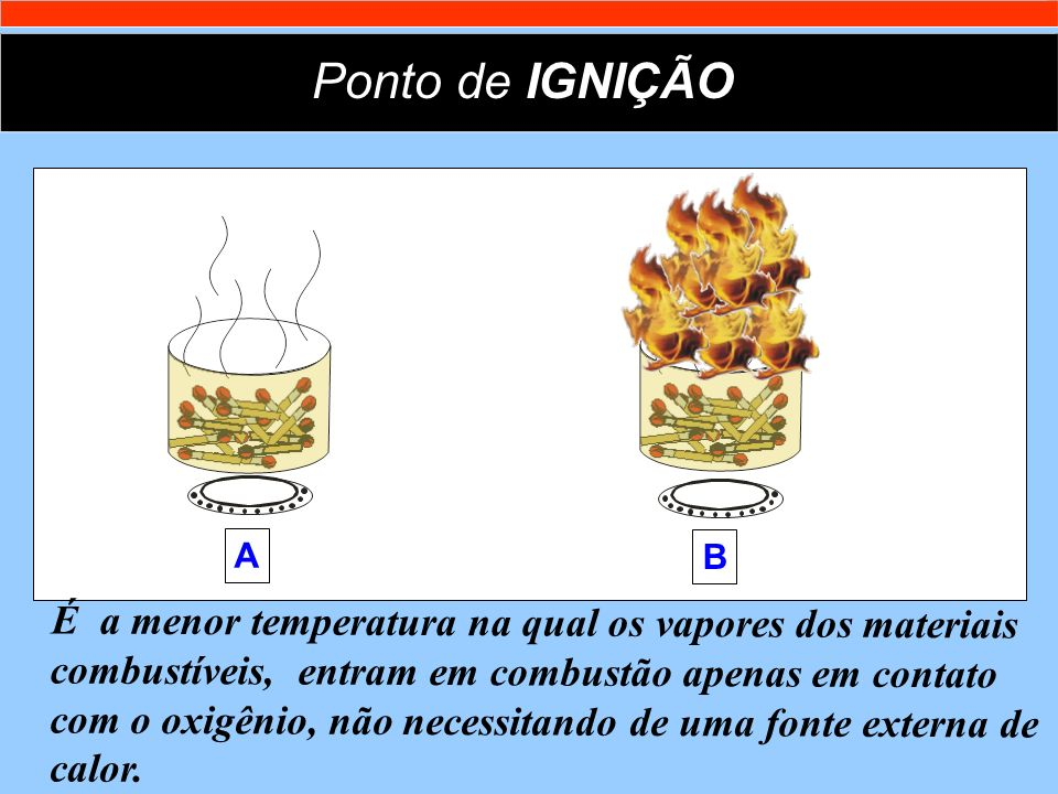 Ponto de IGNIÇÃO B. A.
