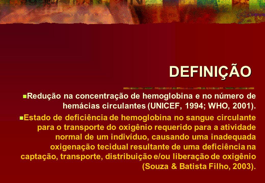 DEFINIÇÃO Redução na concentração de hemoglobina e no número de hemácias circulantes (UNICEF, 1994; WHO, 2001).