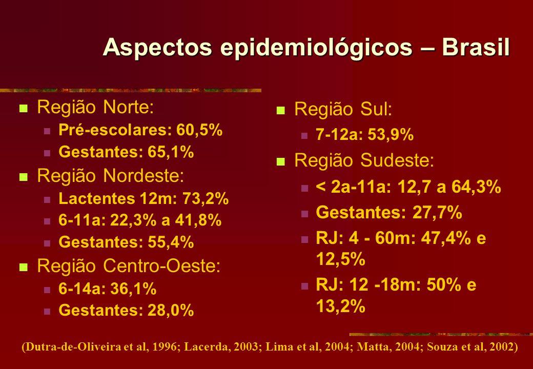 Aspectos epidemiológicos – Brasil