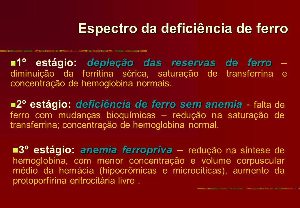 Espectro da deficiência de ferro