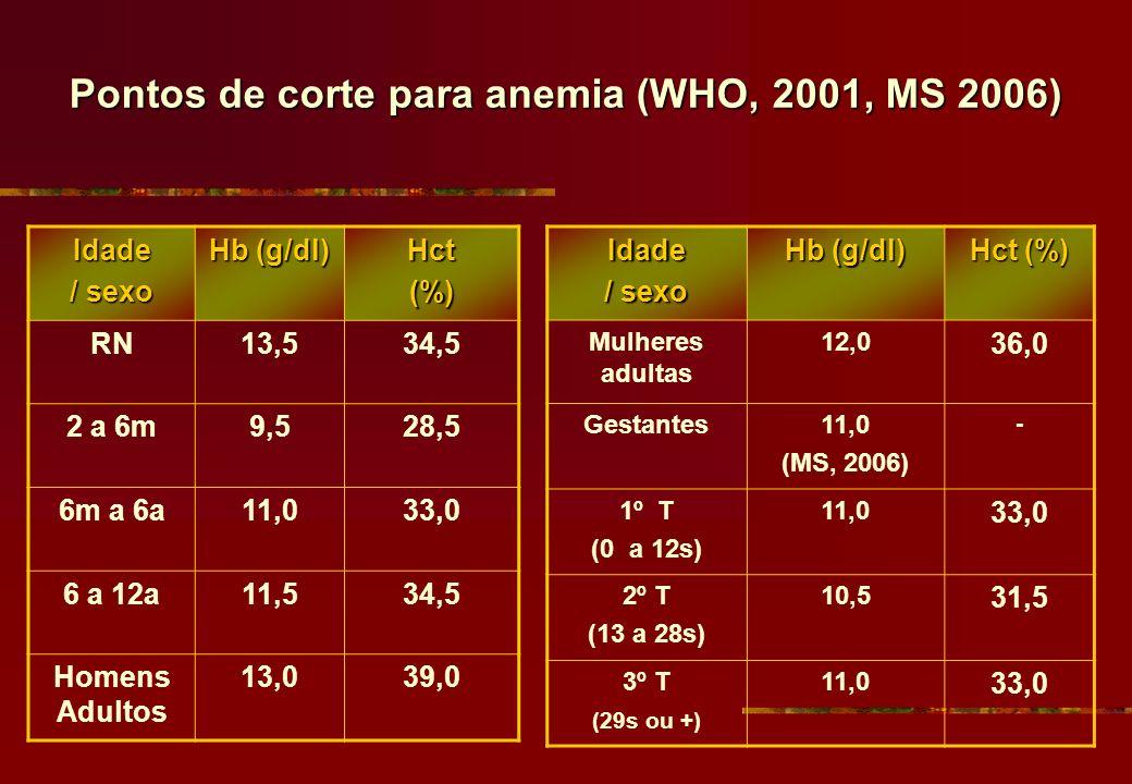 Pontos de corte para anemia (WHO, 2001, MS 2006)