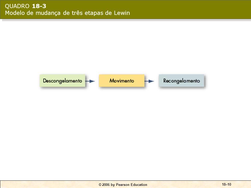 QUADRO 18-3 Modelo de mudança de três etapas de Lewin