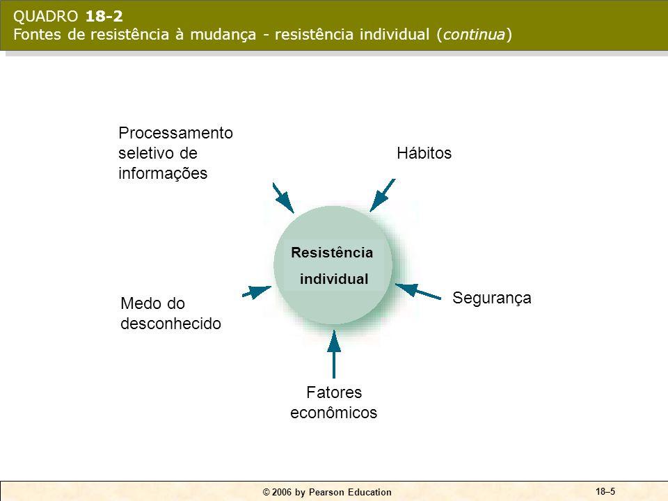 Processamento seletivo de informações Hábitos
